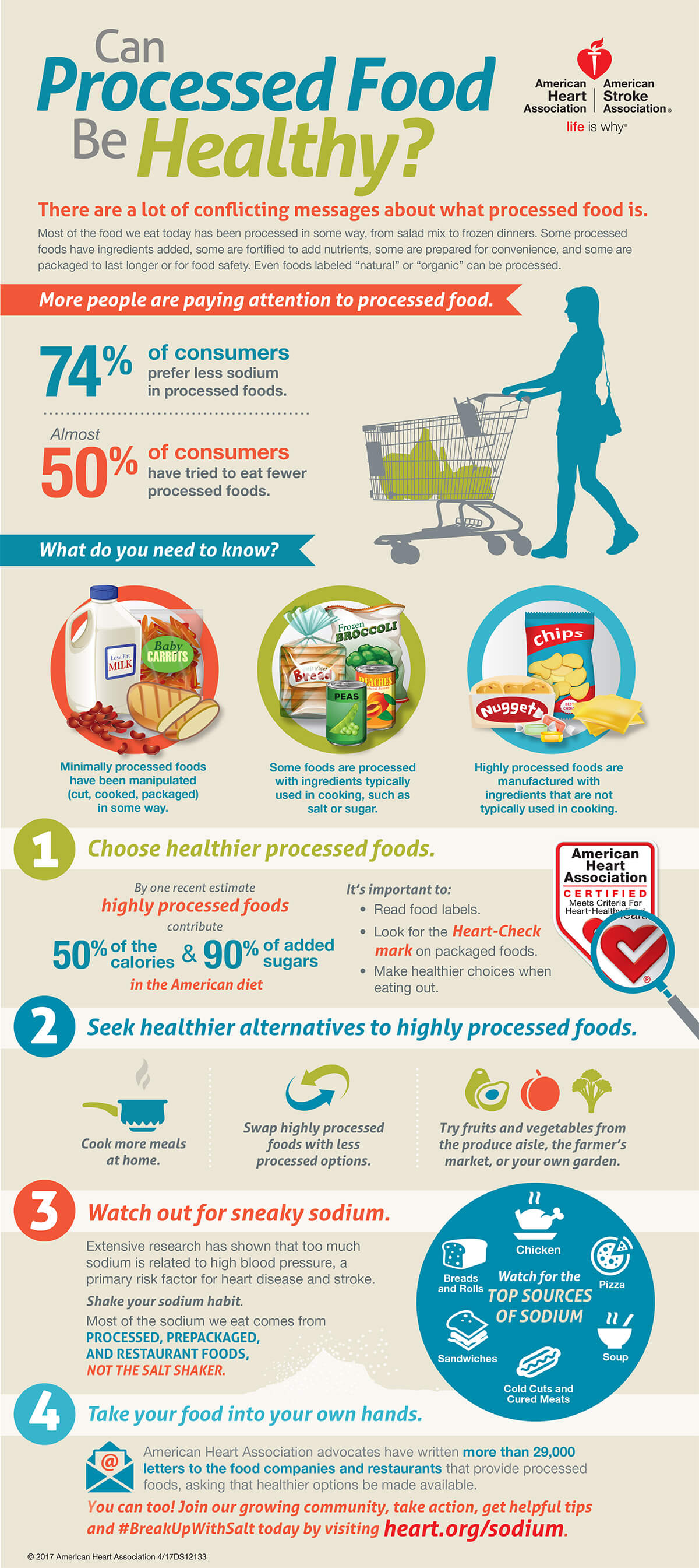 Processed foods infographic