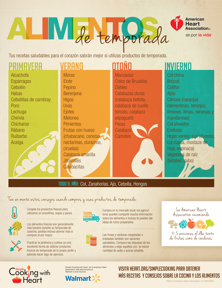 Seasons of Eating Spanish Infographic